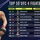 Dit zijn de tien beste vechters in EA SPORTS UFC 4